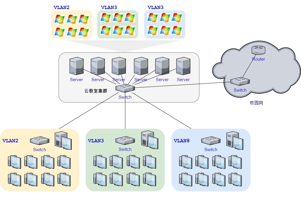 杰云科技|桌面云|云课堂|云教室|云终端|超融合|ARM云终端|瘦客户机|Linux云终端|思杰云桌面|VMware云桌面|桌面虚拟化|RDP|RemoteFX|SPICE|oVirt